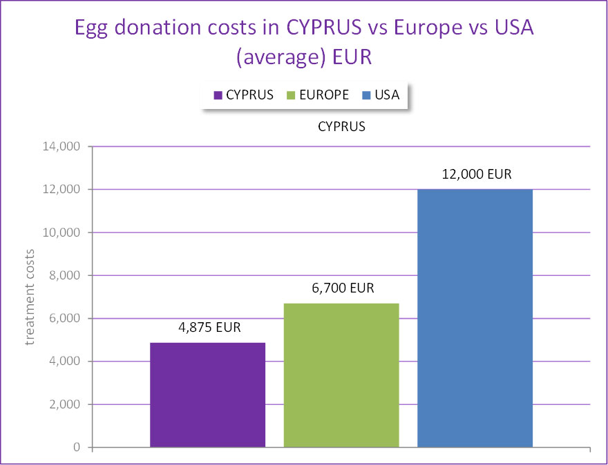 egg-donation-costs-cyprus