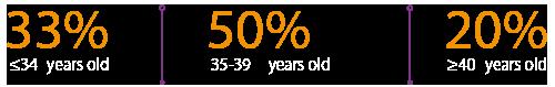egg-donation-success-rates-lowest-spain