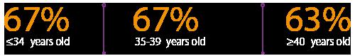 egg-donation-success-rates-spain