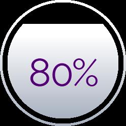 success rates 80%