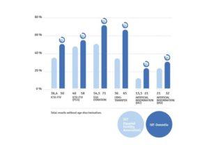 Donostia, IVF success rates