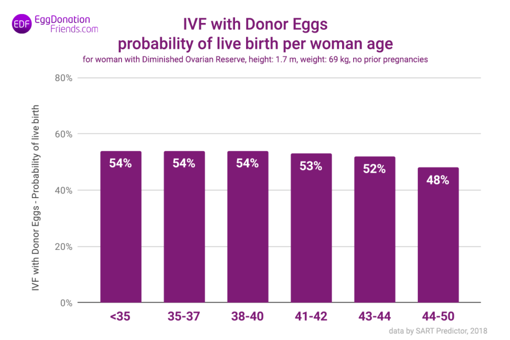 Egg donor IVF success rates – probability of live birth per woman age