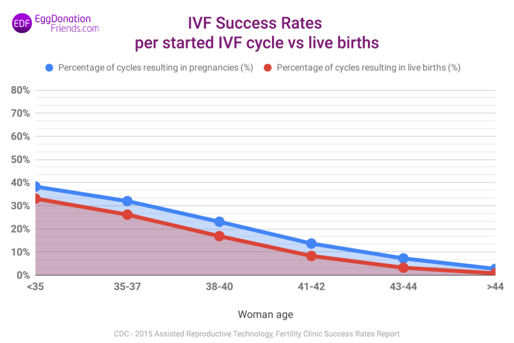 IVF success rates per started IVF cycle vs live births