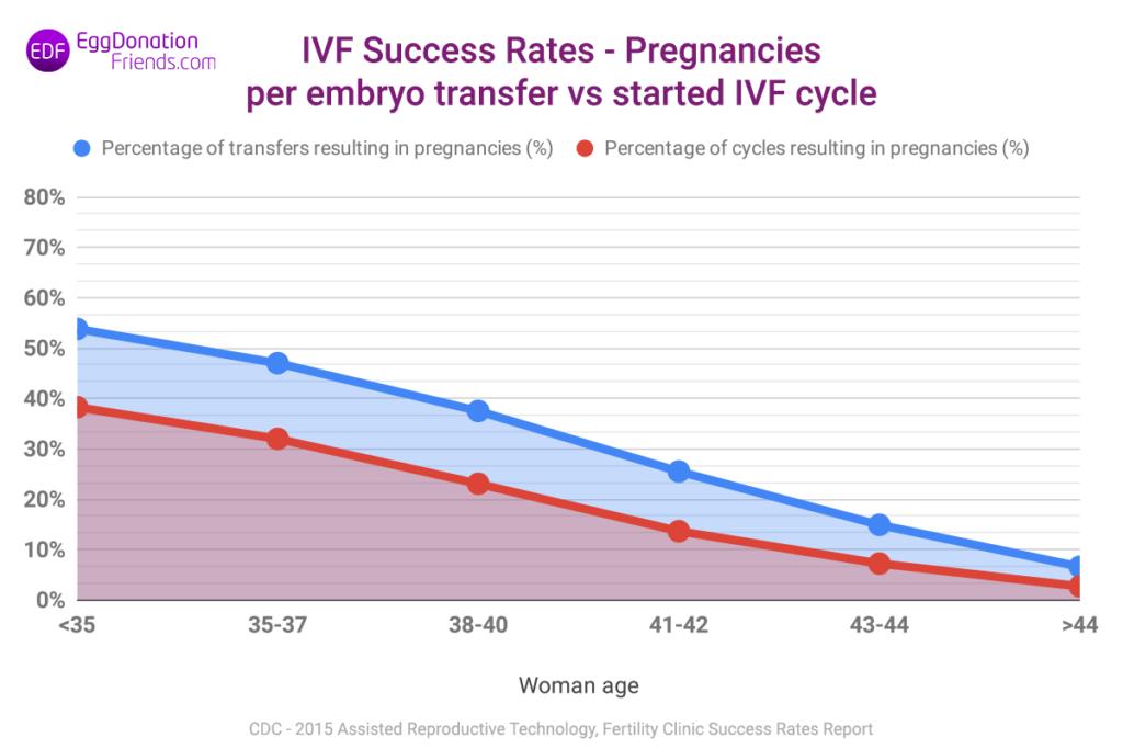 IVF success rates - pregnancies per embryo transfer vs started IVF cycle