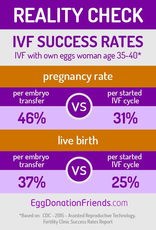 IVF Success Rates - Reality vs False Hope