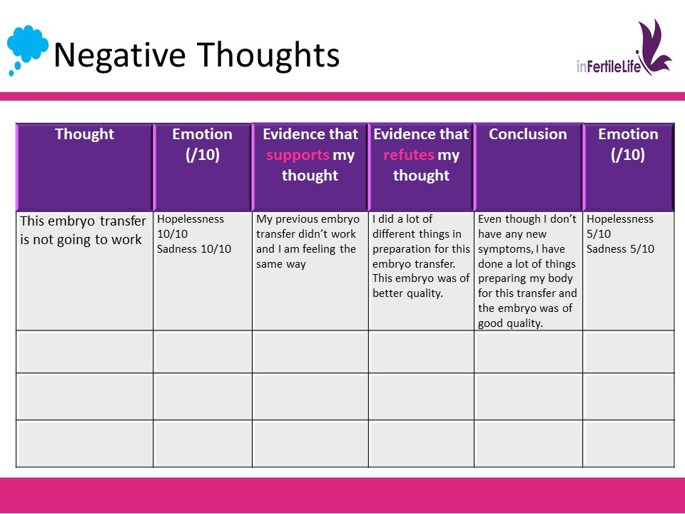 negative thoughts IVF