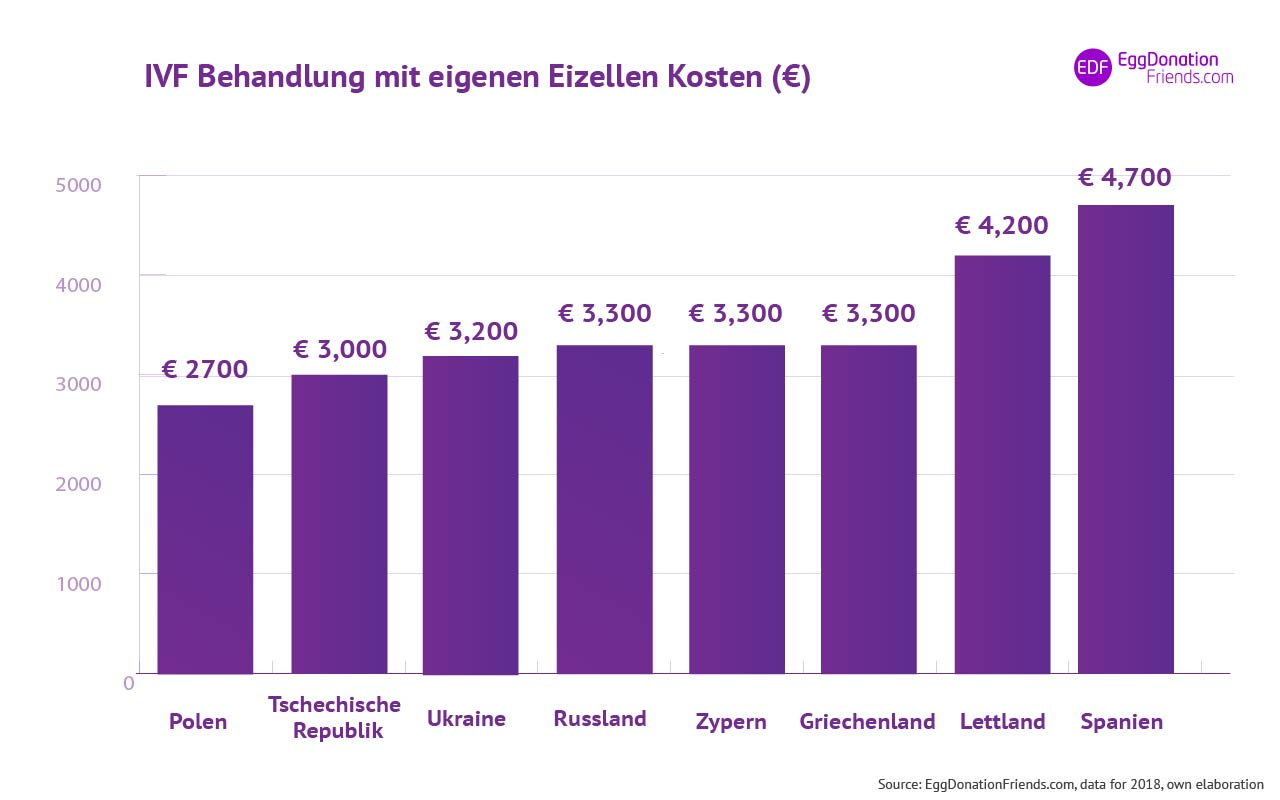 IVF Behandlungskosten mit eigenen Eizellen in Europa