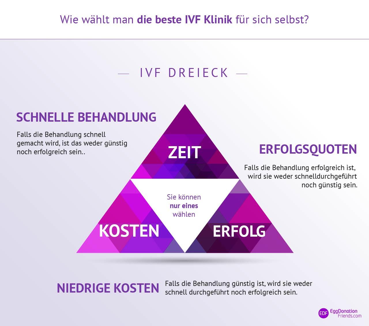 Wie wählt man die beste IVF Klinik für sich selbst? IVF Dreieck