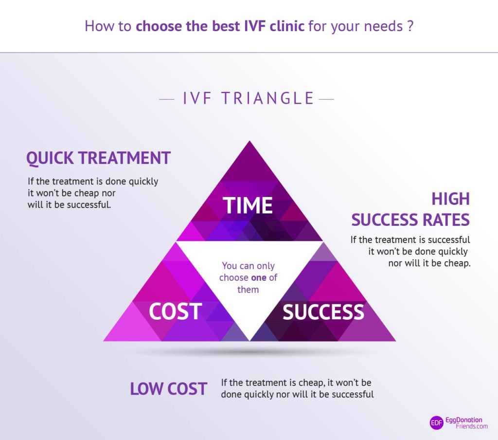 IVF Triangle - how to choose the best IVF clinic