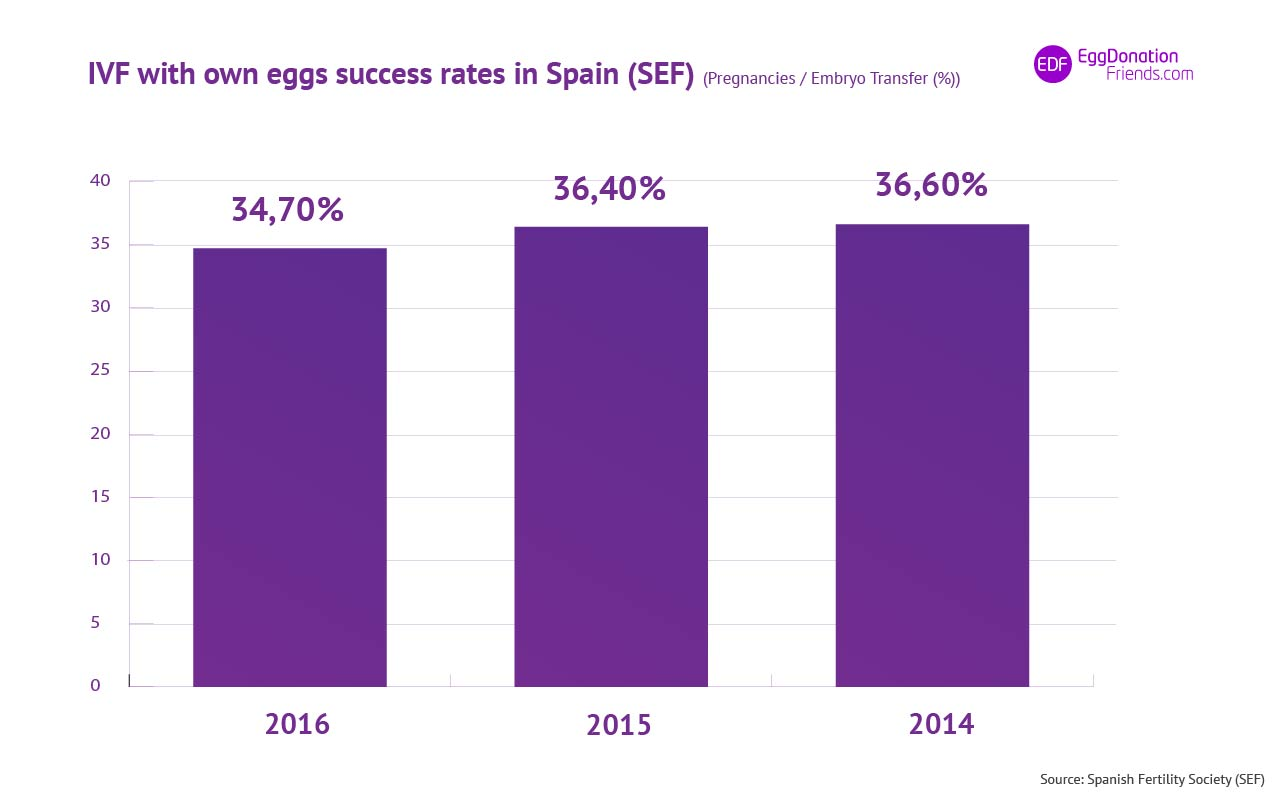 IVF with own eggs success rates in Spain 2014- 2016
