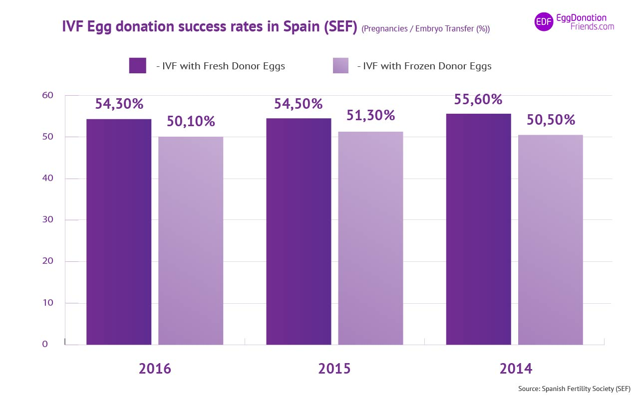 Egg donation success rates in Spain 2014- 2016