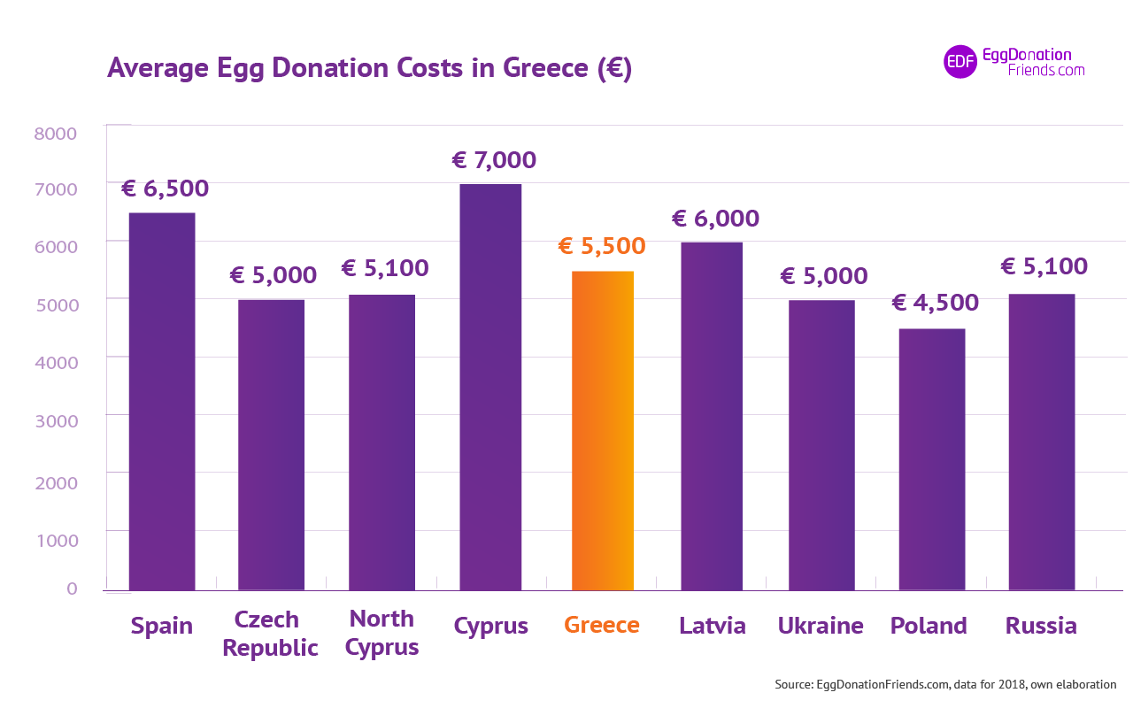 IVF egg donation costs - Greece