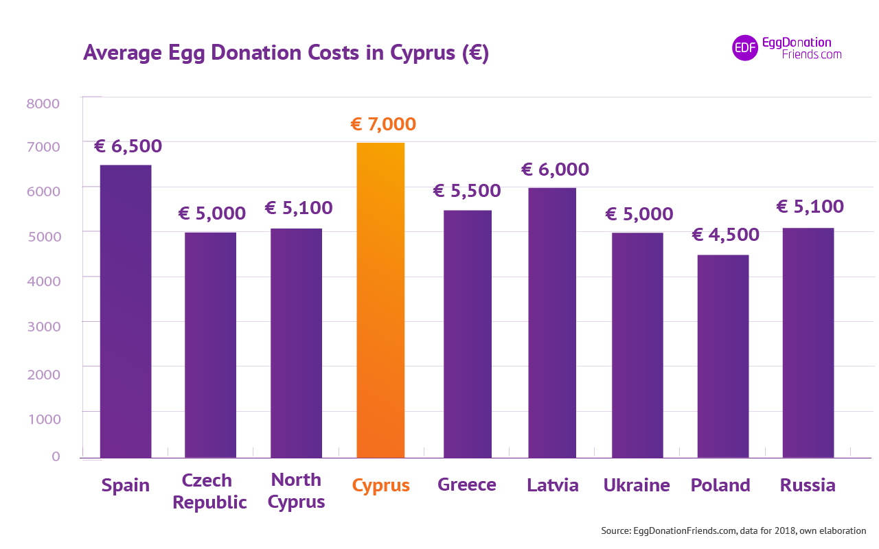 Egg donation success rates Cyprus