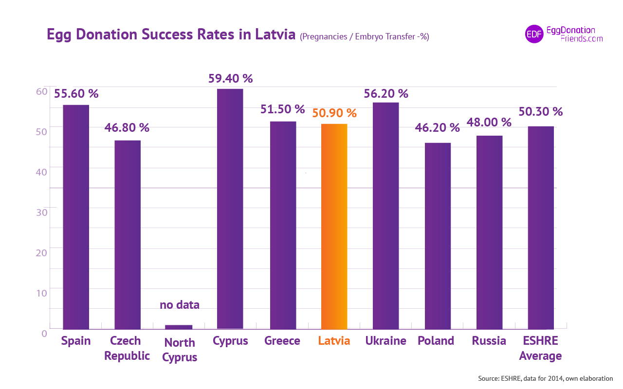 IVF egg donation success Rates - Latvia