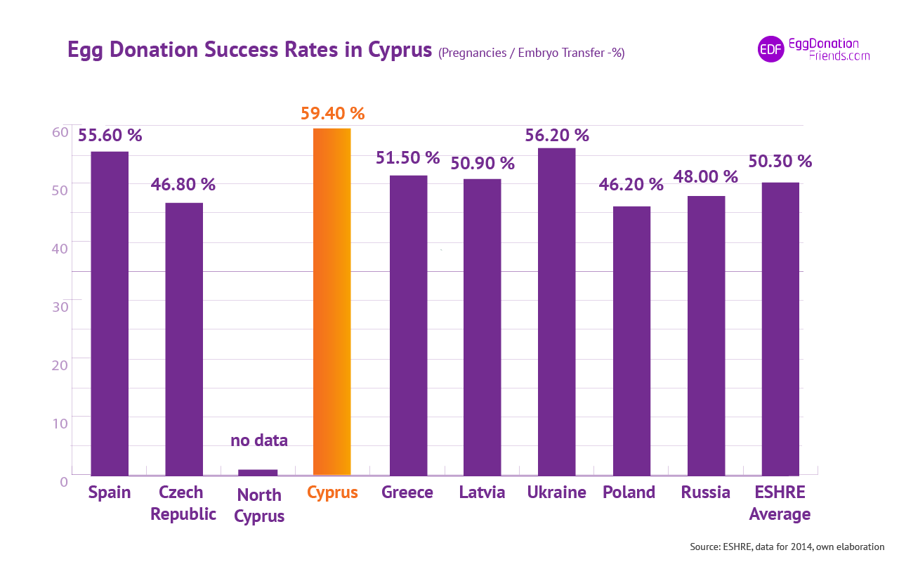 IVF egg donation success rates- Cyprus