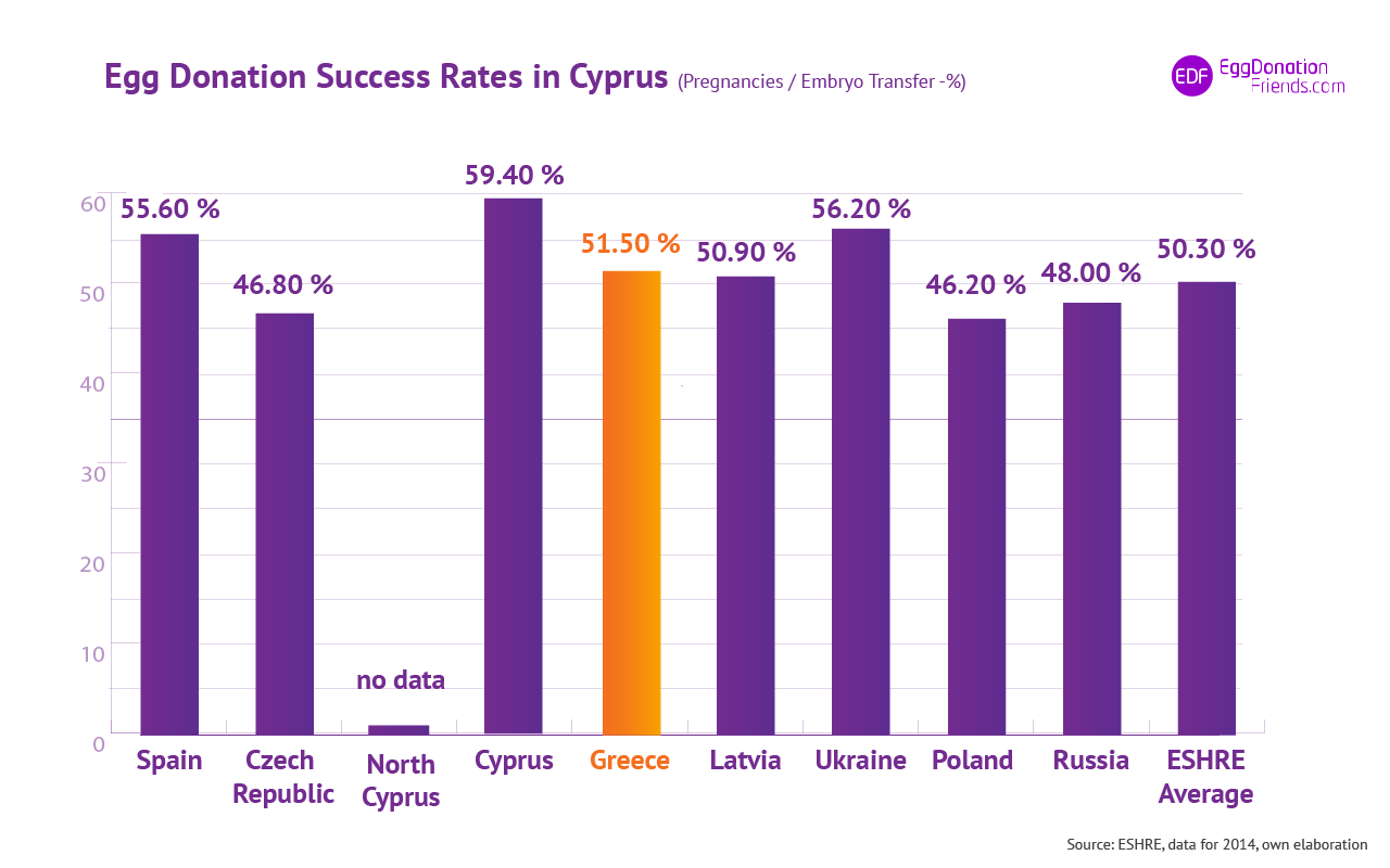 IVF egg donation success rates - Greece