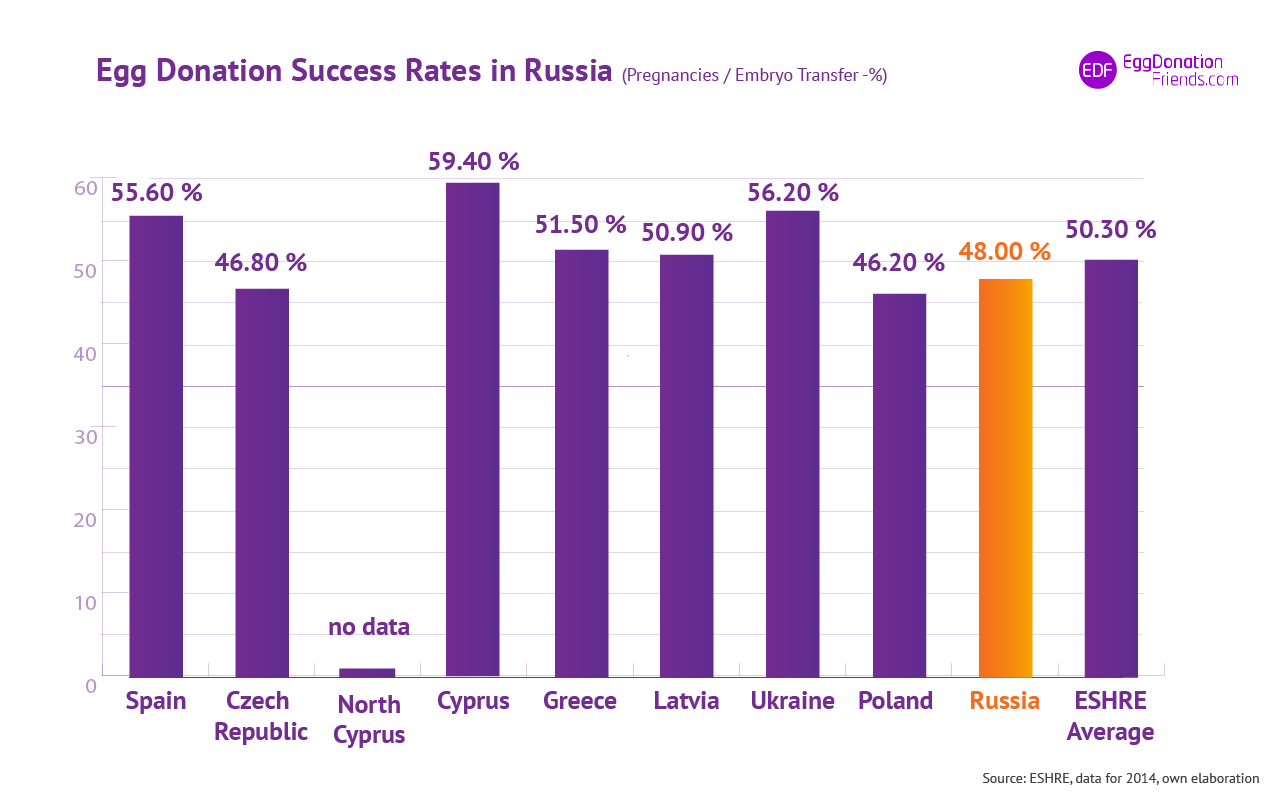 IVF egg donation success rates - Russia